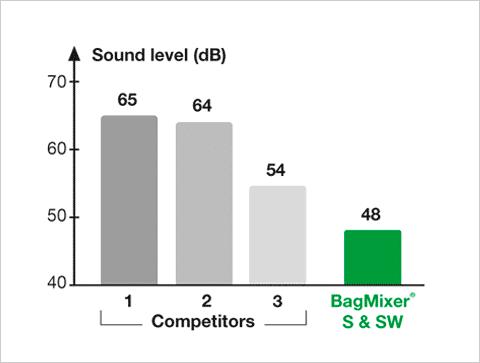 BagMixer S/SW - Test accoustique EN