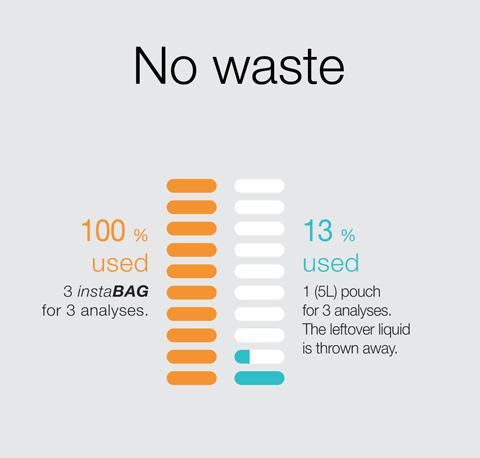 instaBAG - No waste