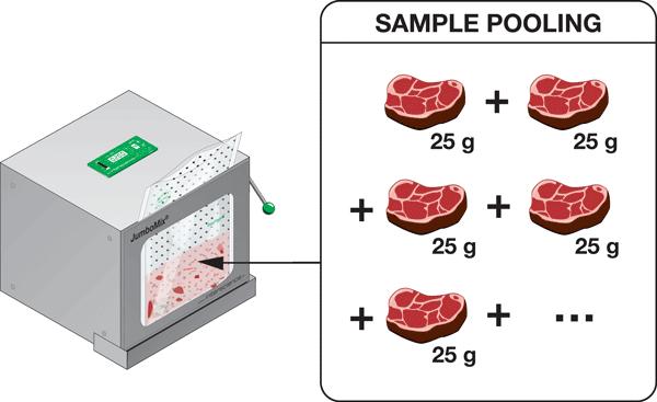 Sample pooling - image